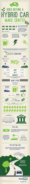 Does buying a hybrid car make sense?