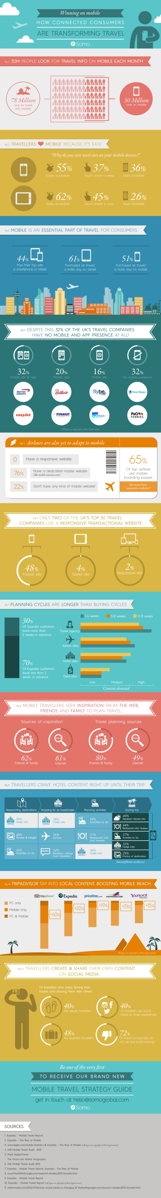 Tapping into mobile travel trends [INFOGRAPHIC]