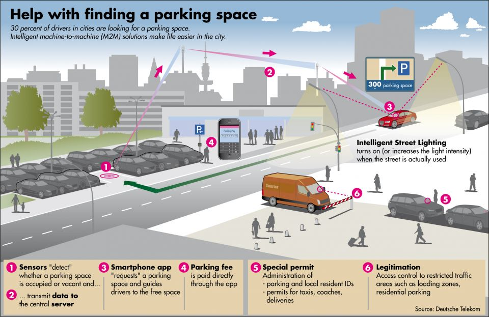 Pisa and Deutsche Telekom launch 6-month smart city pilot project to optimize city parking