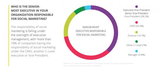 State of enterprise social marketing report shows mega brands still investing heavily