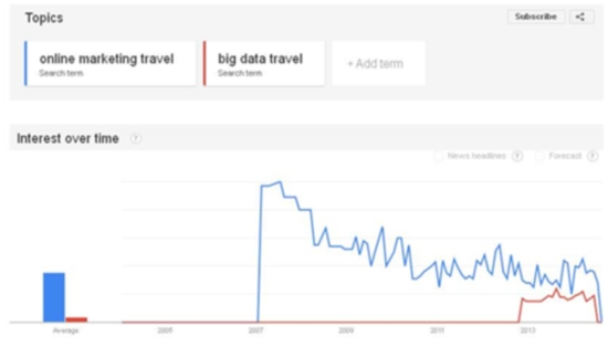Better decisions through travel big data – a DMO story