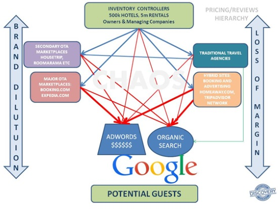 Putting the Good back into Google – a massive rethinking of its role in hospitality?