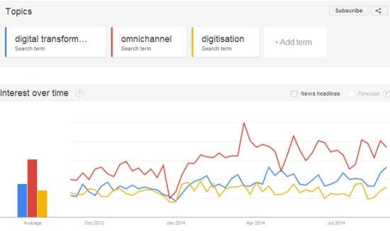 Get your heads around marketing and ecommerce trends (as uncovered in search volumes)