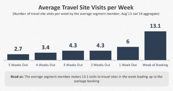 High street travel agent websites gaining momentum