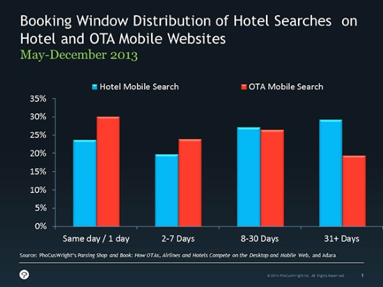 Sorry, HotelTonight – some eye-opening data on the size of the last-minute mobile booking sector