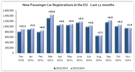 Passenger car registrations: +5.7% over eleven months; +1.4% in November