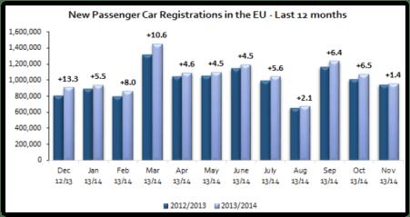 Passenger car registrations: +5.7% over eleven months; +1.4% in November