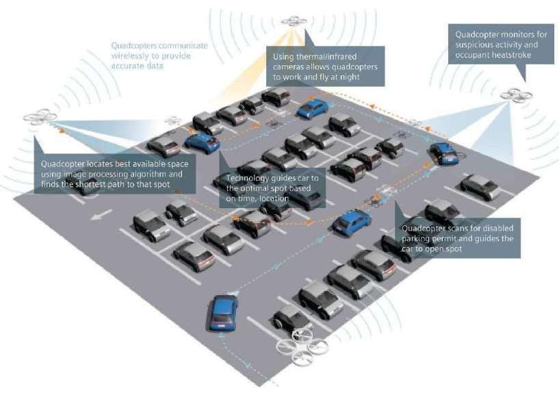 Intelligent parking drone technology wins Siemens' first IDEA Contest
