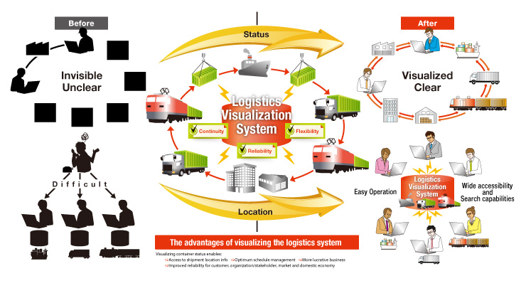 NEC software enables the visibility of logistics