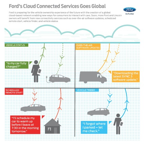 Ford's cloud connected services goes global