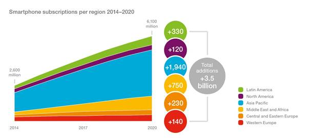 Ericsson Mobility Report: 70 percent of world's population using smartphones by 2020