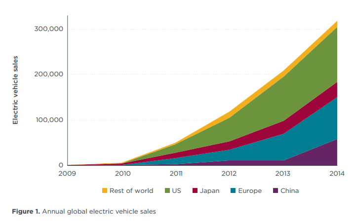 Assessment of leading electric vehicle promotion activities in U.S. cities