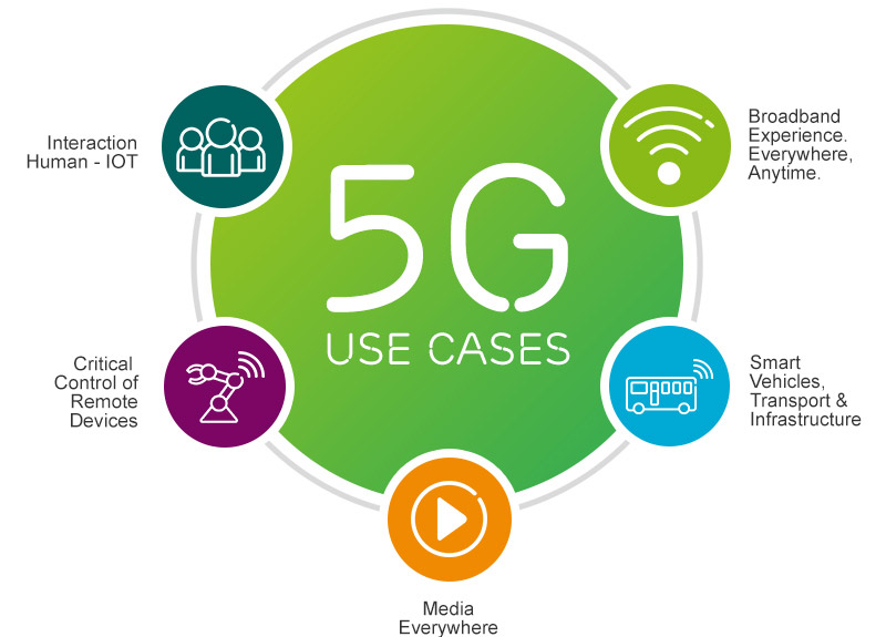 5G Use Cases - ERTICO Newsroom