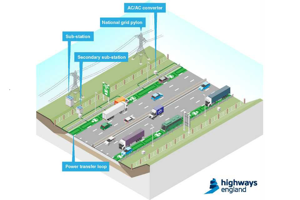 England to trial 'electric highway' technology