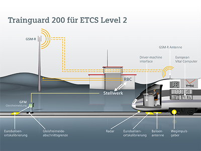 Siemens to modernize large sections of the Belgian railway network
