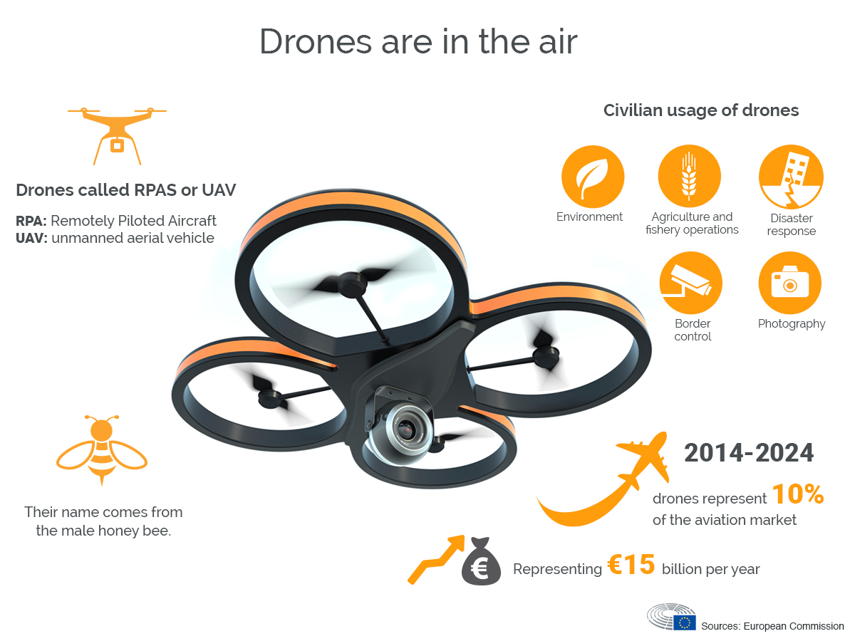 Drones under scruitiny at the European Parliament