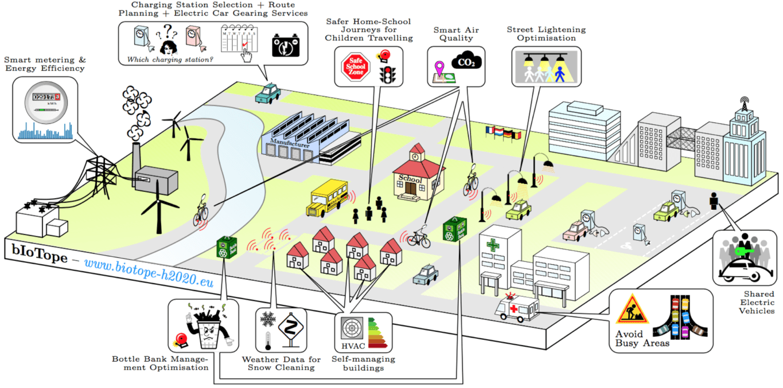 Brussels gets EU smart cities project