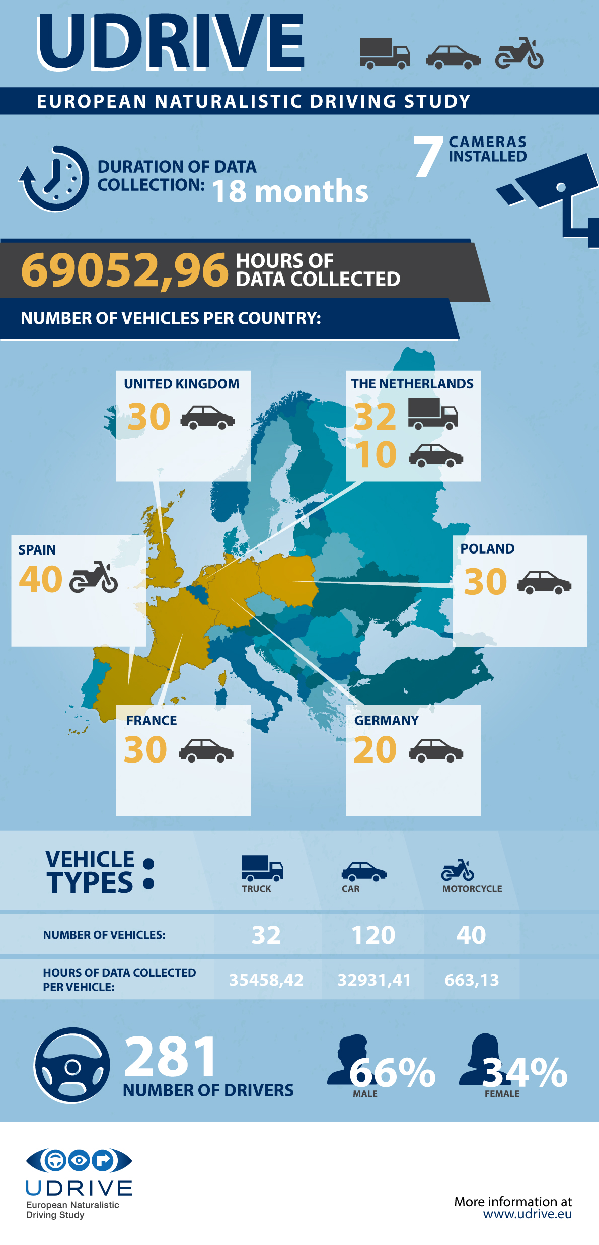 Check out the new UDRIVE Infographic