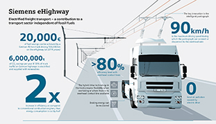 Siemens builds eHighway in Germany