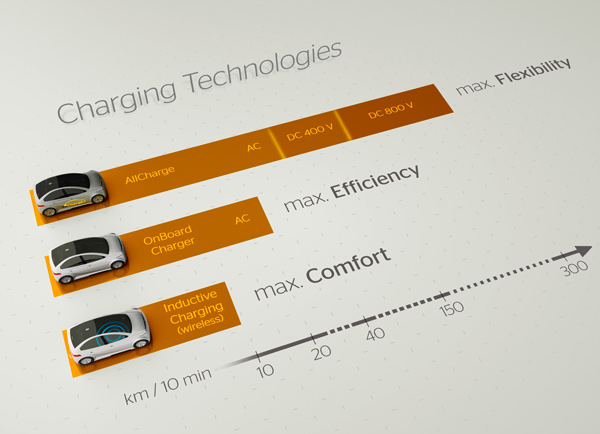 Continental presents Innovative Charging Technologies