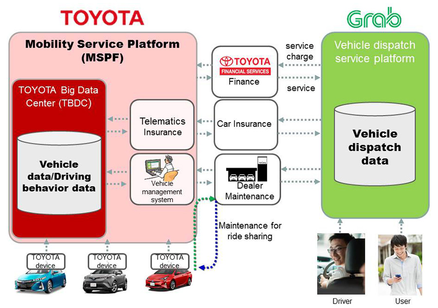 Toyota advances Mobility as a Service with investment in Asia