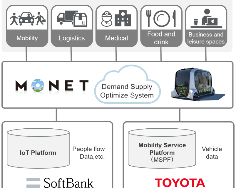 Toyota agrees on strategic partnership for new mobility services