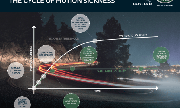 Future Jaguar Land Rover vehicles will help cure motion sickness