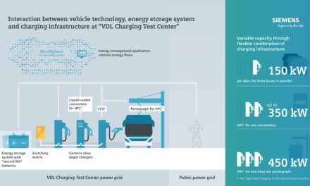Siemens and bus manufacturer shape future tech for electrical charging