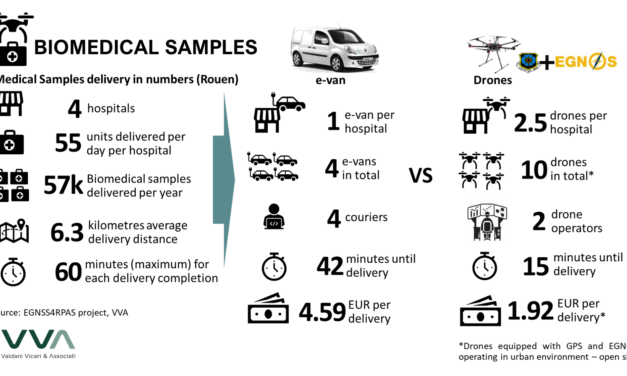 Whenever time is critical, drones are the best delivery option: Guest blog by VVA Brussel