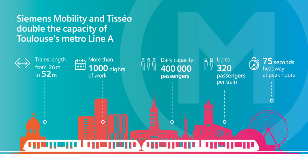Siemens Mobility and Tisséo double capacity of Toulouse's metro line