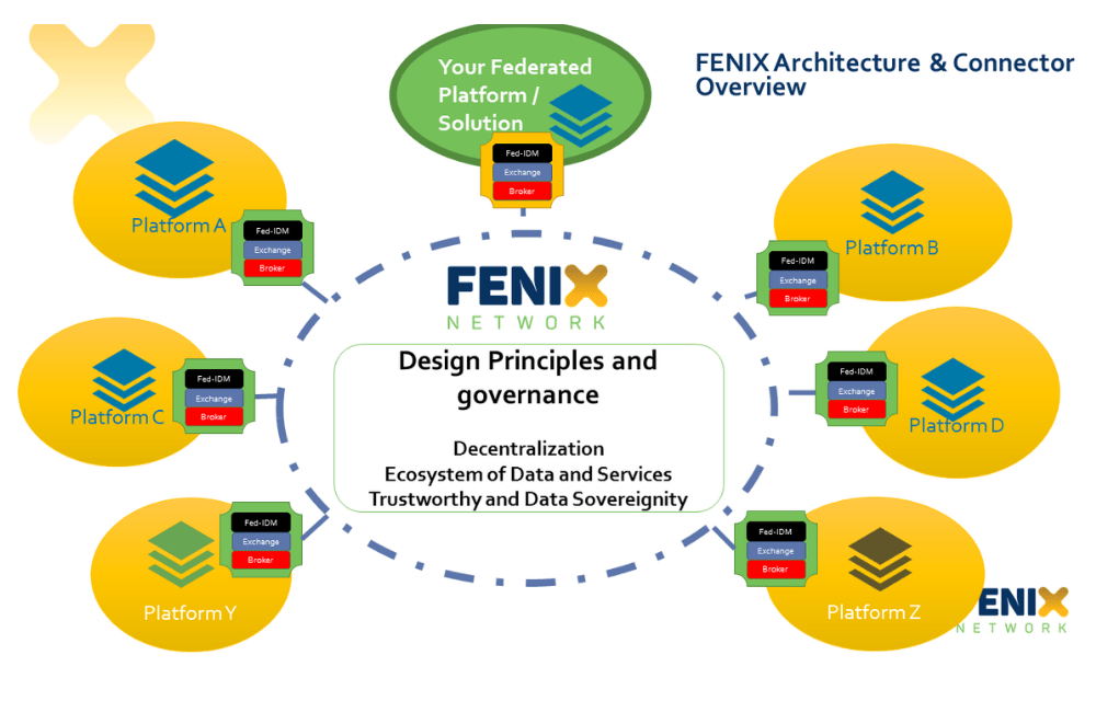 Presenting innovations in logistics to the Australian Government with FENIX and AEOLIX